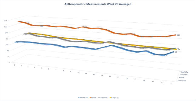 AnthropometricMeasurementsAvg