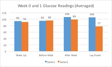Week 0 and 1 Glucose Avg