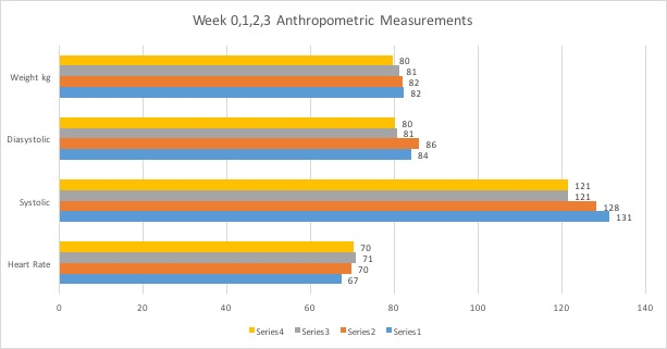 Week 0,1,2,3 Anthropometric Measurements