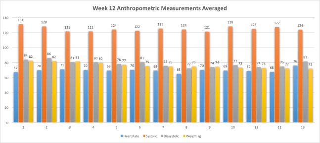 Week 12 Anthropometric MeasurementsAvg