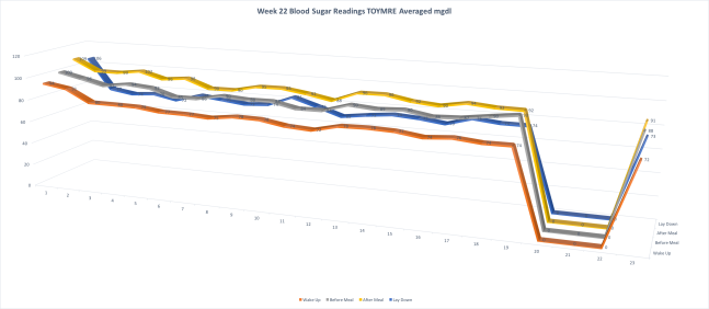 Week 22 Synopsis Blood Sugar Readings Averaged