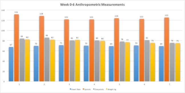 Week0-6Anthropometric Measurements