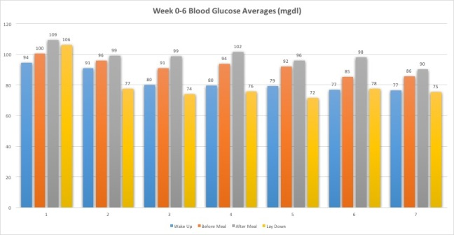 Week0-6BloodGlucoseAvg