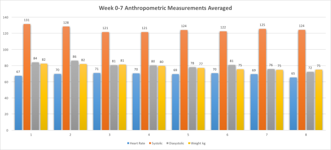 Week0-7AnthropometricMeasurementsAveraged