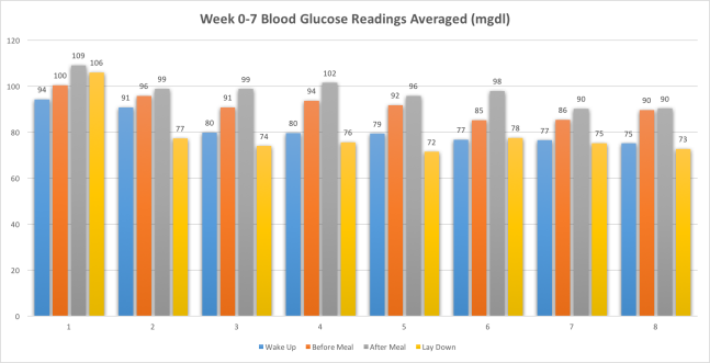 Week0-7BloodGlucoseMeasurementsAvg