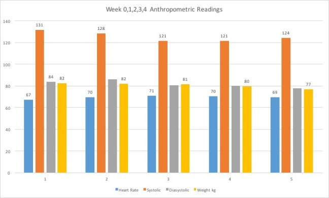 Week01234 Anthropometric Readings