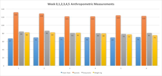 Week0,1,2,3,4,5 Anthropometric Measurements