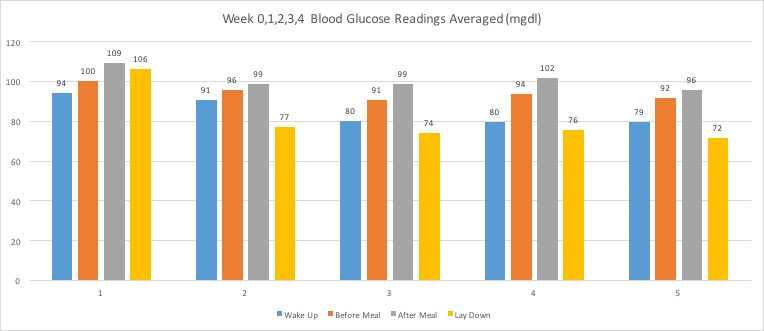 Week01234BloodGlucoseReadingsAvg