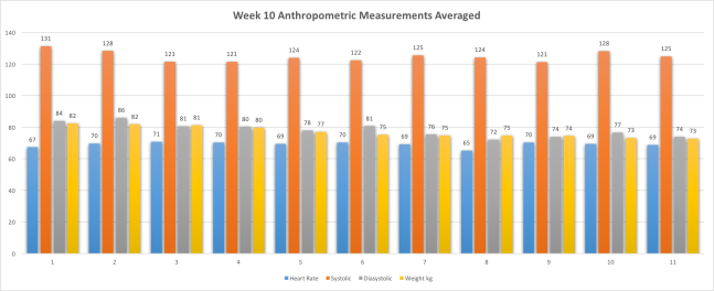 Week10AnthropometricMeasurementsAvg