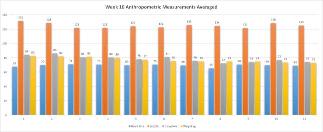 Week10AnthropometricMeasurementsAvg