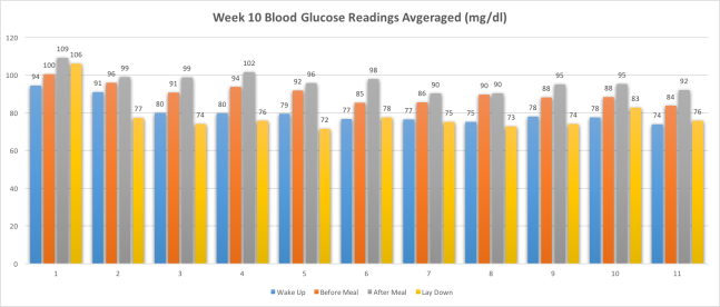 Week10BloodGlucoseReadgingsAvg