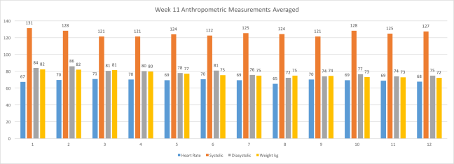 Week11AnthropometricMeasurementsAveraged