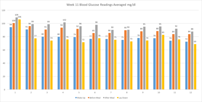 Week11BloodGlucoseReadingsAvg