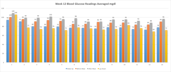 Week12BloodGlucoseReadingsAvg
