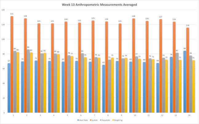 Week13AnthropometricMeasurements