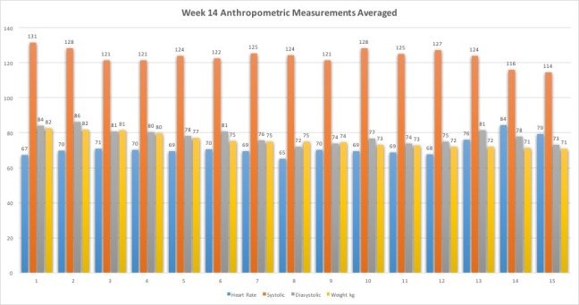 Week14AnthropometricMeasurementsAvg