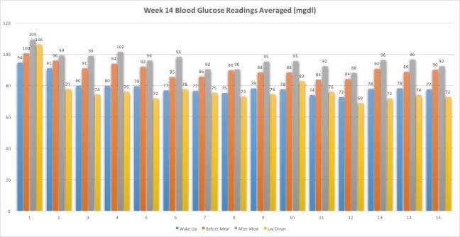 Week14BloodGlucoseReadingsAvg