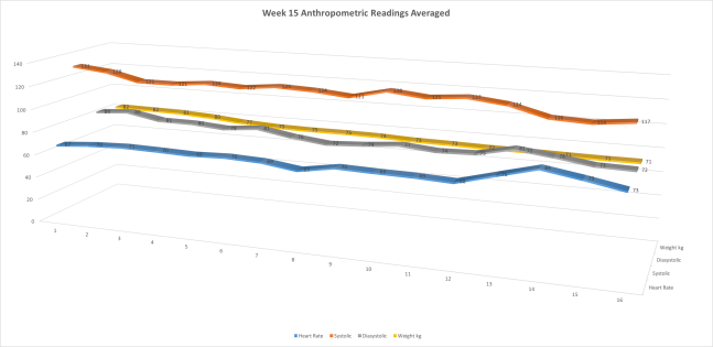 Week15AnthropometricMeasurementsAveragedL