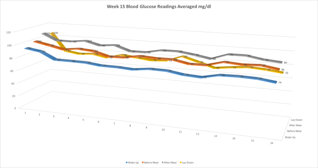 Week15BloodGlucoseReadingsAveraged