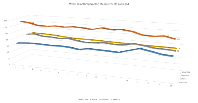 Week16AntropometricMeasurements