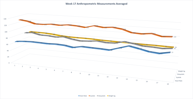 Week17AnthropometricMeasurementsAVG
