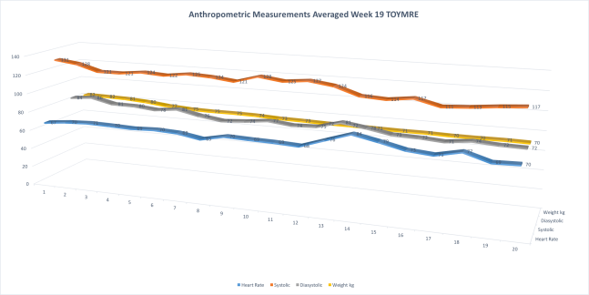 Week19TOYMREAnthropometricMeasurements