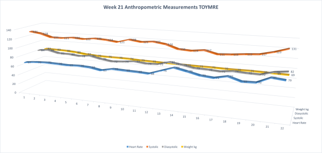 Week21AnthropometricMeasurementsTOYMRE