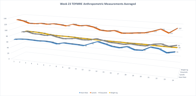 Week23AnthropometricMeasurementsAvg