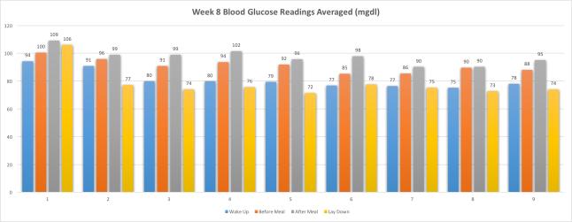 Week8SynopsisBloodGlucoseAverages