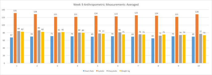 Week9AnthropometricMeasurementsAvg