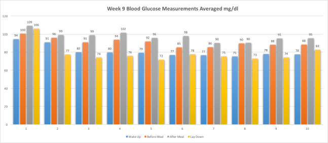 Week9BloodSuagrReadings