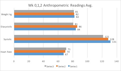 Wk 0,1,2 Anthropometric Readings Avg