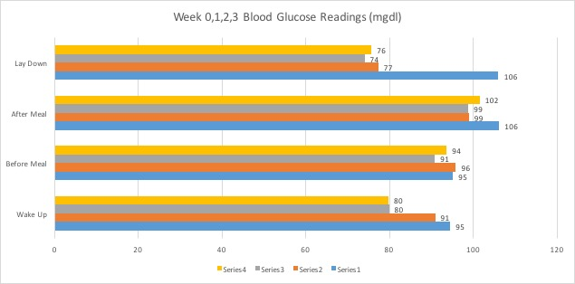 Wk0123BloodSugarReadingsTOYMRE