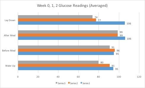 Wk0,1,2GlucoseReadingsAveraged
