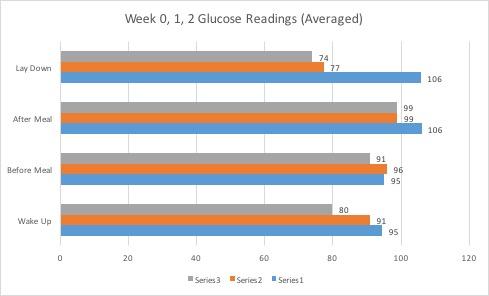 Wk0,1,2GlucoseReadingsAveraged